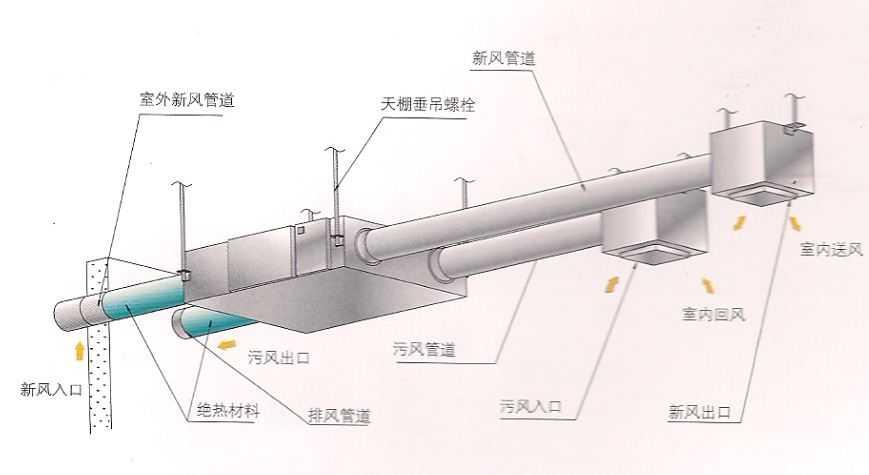 热回收式新风换气机(中央吊顶式)图片