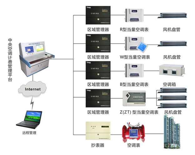 CFP中央空调计费系统,郑州春泉节能股份有限公司