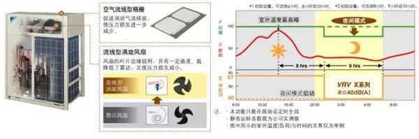 大金vrv中央空调系统助力上海轨道交通