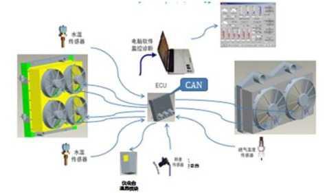 发动机智能冷却技术