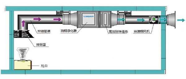 厨房油烟净化系统组成示意图