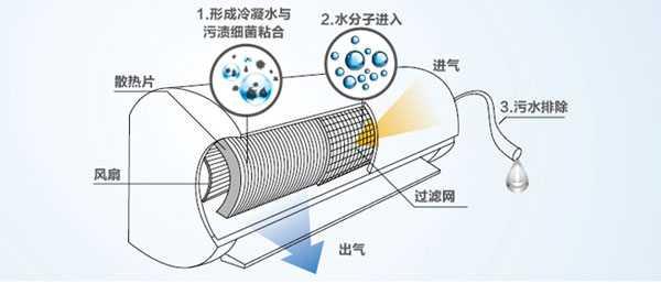 海尔首创自清洁空调运用四大专利技术彻底解决了这个行业难题,通过专利冷膨胀技术,能让换热器下的冷凝水结冰结霜,每克水结冰时产生960kg/cm2的膨胀力,空调换热器上顽固的污垢实现轻松剥离。值得一提的是,这是行业唯一可在制冷、制热双模式下自清洁空调,且水量大、冲洗快、抗菌强,以创新技术为消费者打造一个健康、清洁的家居环境。自清洁空调的面市,让消费者追求健康从被动变为主动,不再为脏空气埋单。 2015年空调行业价格战此起彼伏,面对庞大库存压力,众多品牌借助多元化、互联网等方式以求打开新局面。海尔空调之所以