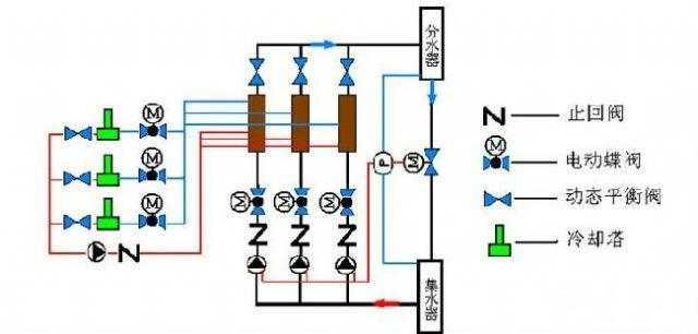 【暖通知识分享】图解平衡阀设计应用-中国空调制冷网图片