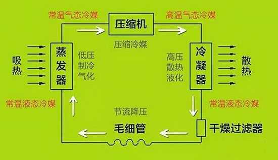 压缩机压缩机是制冷循环的动力,它由电动机拖动而不停地旋转,它除了及时抽出蒸发器内蒸气,维持低温低压外,还通过压缩作用提高制冷剂蒸气的压力和温度,创造将制冷剂蒸气的热量向外界环境介质转移的条件。即将低温低压制冷剂蒸气压缩至高温高压状态,以便能用常温的空气或水作冷却介质来冷凝制冷剂蒸气。 冷凝器冷凝器是一个热交换设备,作用是利用环境冷却介质(空气或水),将来自压缩机的高温高压制冷蒸气的热量带走,使高温高压制冷剂蒸气冷却、冷凝成高压常温的制冷剂液体。值得一提的是,冷凝器在把制冷剂蒸气变为制冷剂液体的过程中,压