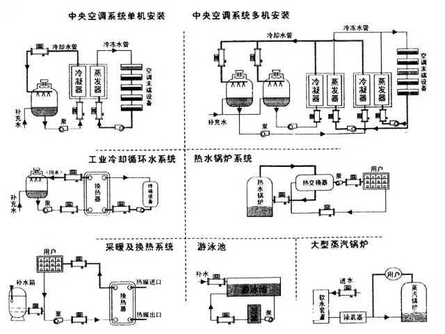 1,分集水器之间加电动压差旁通阀和旁通管(管径一般取dn50).