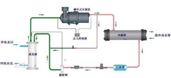 氟里昂并联机组的制冷系统管路设计