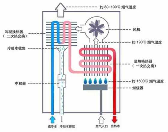 电热水器与燃热水器的内部结构是不一样的