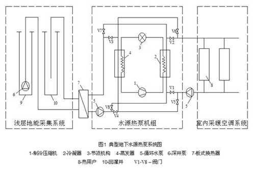 浅析地源热泵系统的运行控制原理